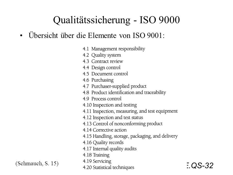 PMTE.QS-32 Qualitätssicherung - ISO 9000 Übersicht über die Elemente von ISO 9001: (Schmauch, S. 15)