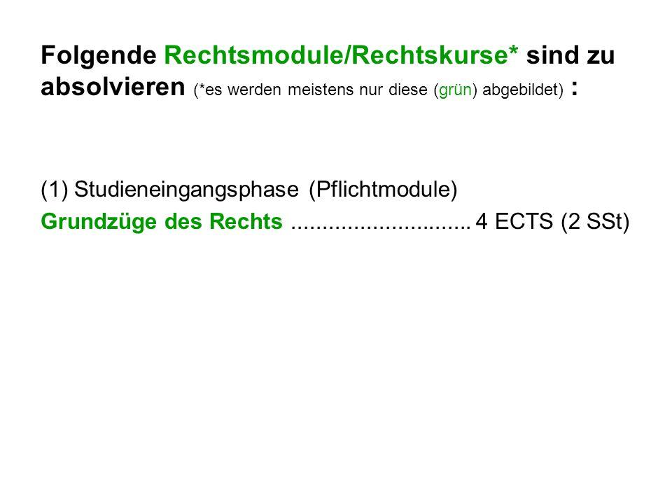 Folgende Rechtsmodule/Rechtskurse* sind zu absolvieren (*es werden meistens nur diese (grün) abgebildet) : (1) Studieneingangsphase (Pflichtmodule) Gr