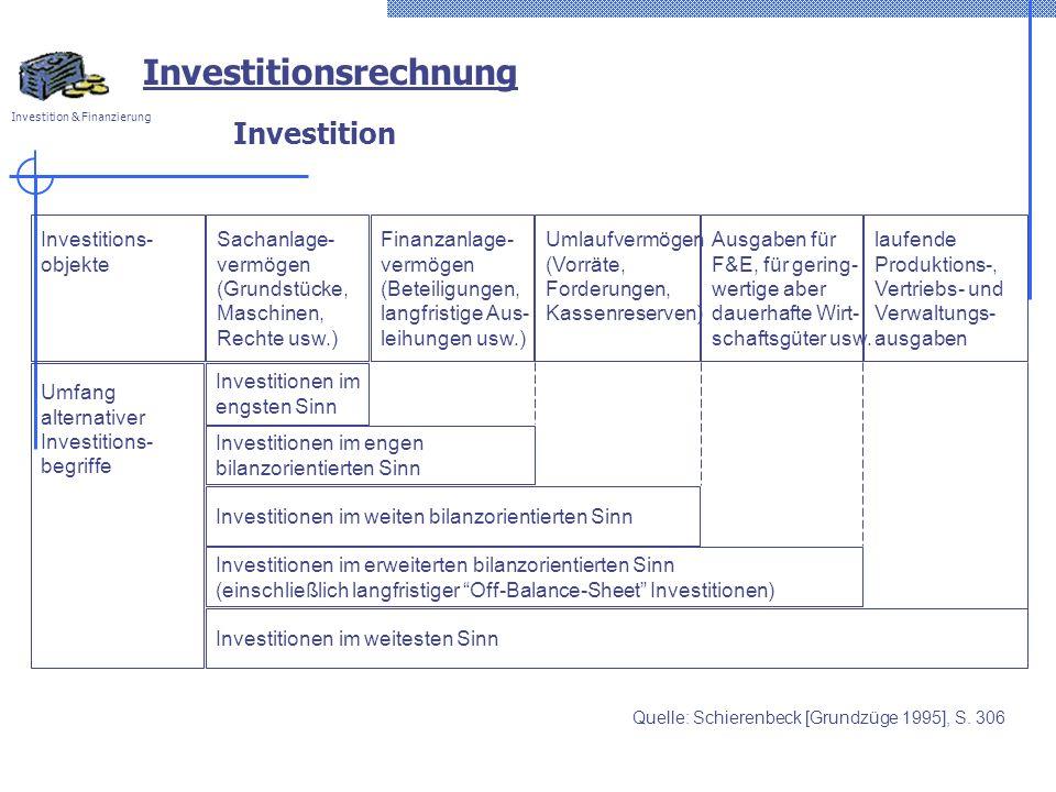 Investition & Finanzierung Investition Investitions- objekte Sachanlage- vermögen (Grundstücke, Maschinen, Rechte usw.) Finanzanlage- vermögen (Beteil