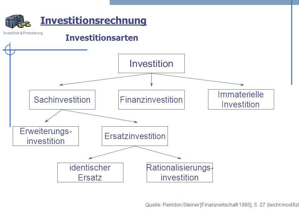 Investition & Finanzierung Investitionsarten Investition Immaterielle Investition Finanzinvestition Sachinvestition Ersatzinvestition Erweiterungs- in