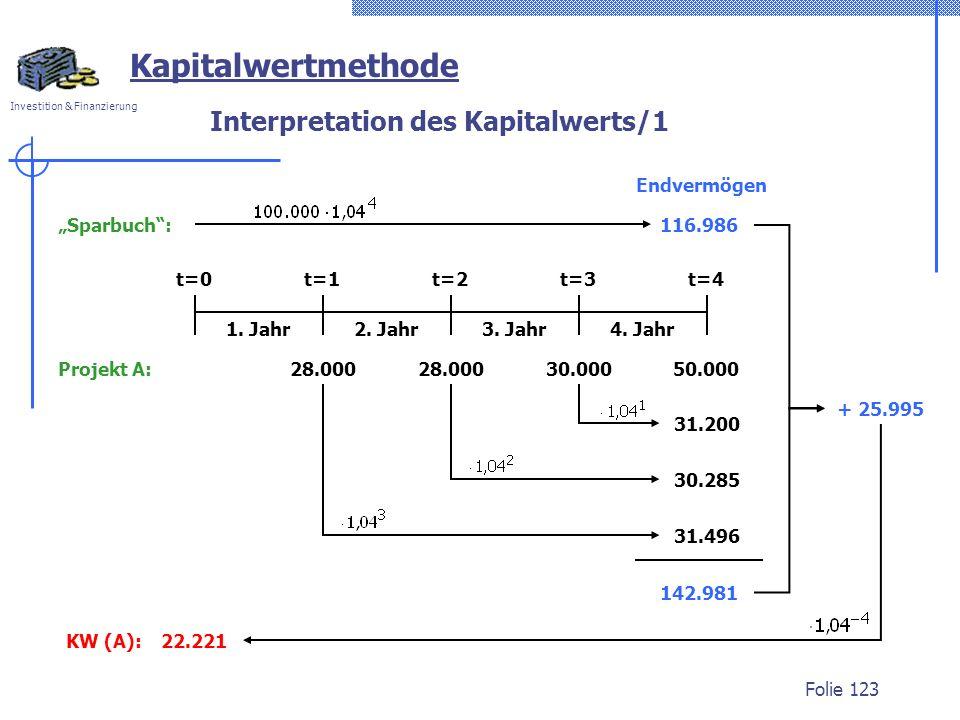 Investition & Finanzierung Folie 123 Interpretation des Kapitalwerts/1 Kapitalwertmethode 1. Jahr2. Jahr3. Jahr4. Jahr t=0t=1t=2t=3t=4 + 25.995 Sparbu