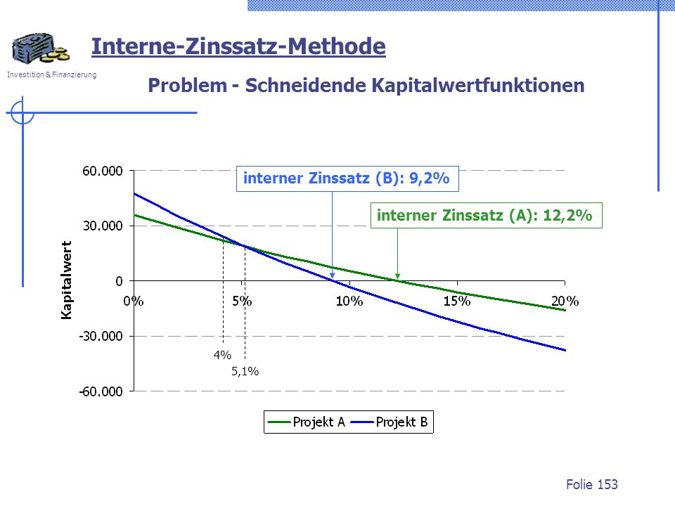 Investition & Finanzierung Folie 153 5,1% Interne-Zinssatz-Methode 4% Problem - Schneidende Kapitalwertfunktionen interner Zinssatz (B): 9,2% interner
