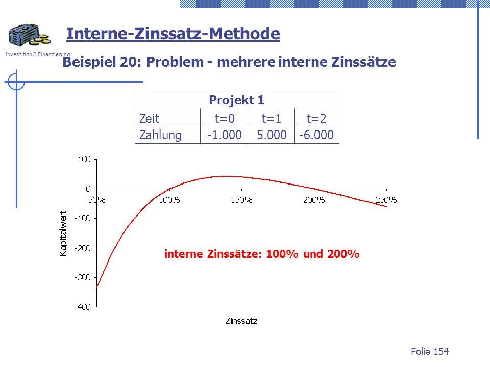 Investition & Finanzierung Folie 154 Beispiel 20: Problem - mehrere interne Zinssätze interne Zinssätze: 100% und 200% Zeit Zahlung t=0 t=1 5.000 t=2