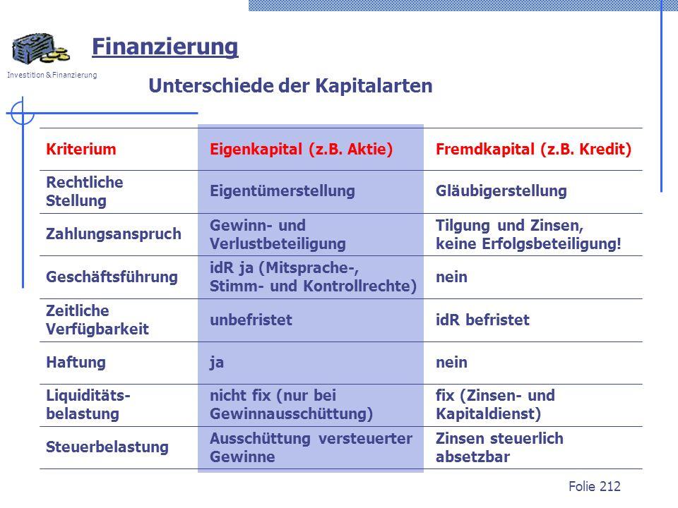 Investition & Finanzierung Folie 212 Finanzierung Unterschiede der Kapitalarten KriteriumEigenkapital (z.B. Aktie)Fremdkapital (z.B. Kredit) Steuerbel