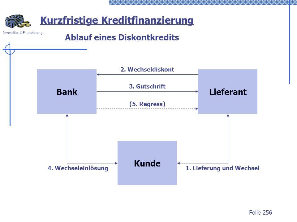 Investition & Finanzierung Folie 256 Ablauf eines Diskontkredits BankLieferant Kunde 1. Lieferung und Wechsel 2. Wechseldiskont 3. Gutschrift 4. Wechs