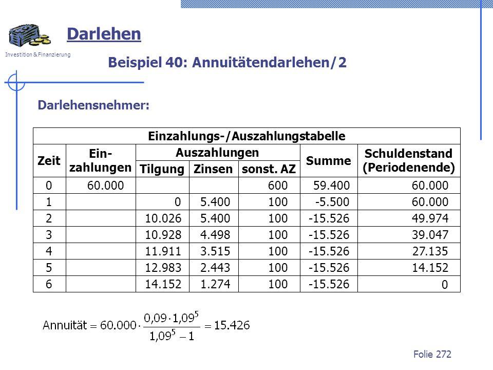 Investition & Finanzierung Folie 272 Darlehen Beispiel 40: Annuitätendarlehen/2 Darlehensnehmer: 10.928 4.498 100-15.52639.047 12.983 2.443 100-15.526
