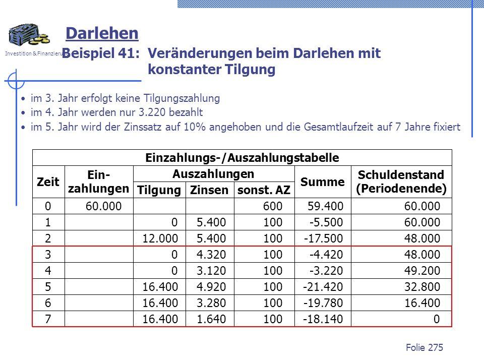 Investition & Finanzierung Folie 275 Darlehen Beispiel 41: Veränderungen beim Darlehen mit konstanter Tilgung im 3. Jahr erfolgt keine Tilgungszahlung