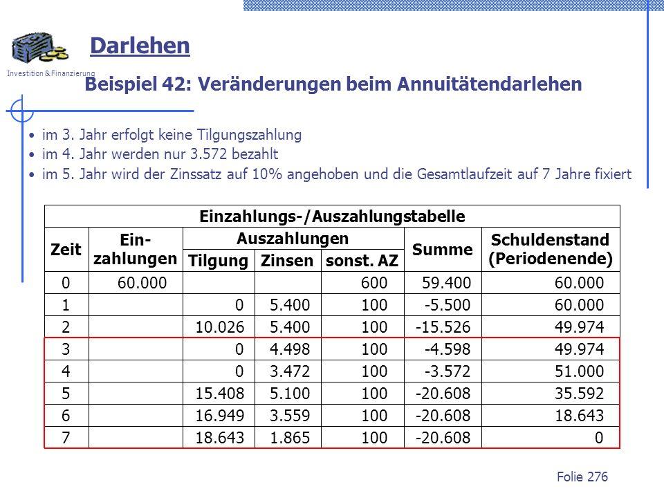 Investition & Finanzierung Folie 276 Darlehen im 3. Jahr erfolgt keine Tilgungszahlung im 4. Jahr werden nur 3.572 bezahlt im 5. Jahr wird der Zinssat