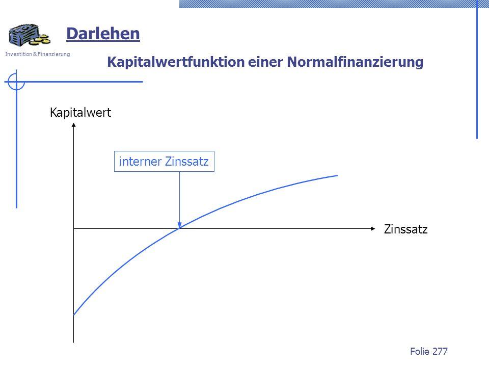 Investition & Finanzierung Folie 277 Darlehen Kapitalwertfunktion einer Normalfinanzierung Kapitalwert Zinssatz interner Zinssatz