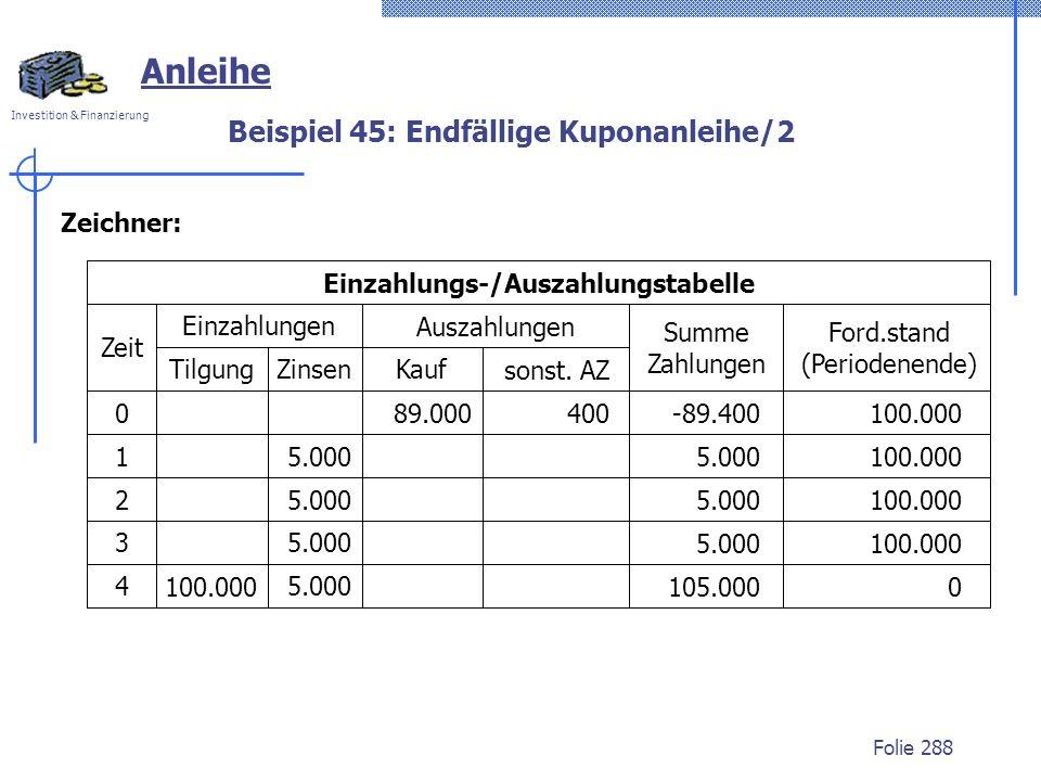Investition & Finanzierung Folie 288 Anleihe 400-89.400100.000 5.000 89.000 5.000100.000 Einzahlungs-/Auszahlungstabelle Einzahlungen Auszahlungen Sum