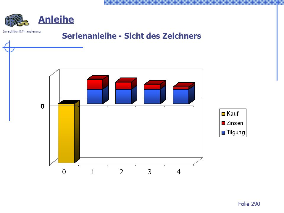 Investition & Finanzierung Folie 290 Serienanleihe - Sicht des Zeichners Anleihe 0