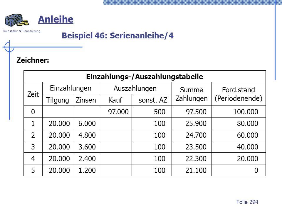Investition & Finanzierung Folie 294 Summe Zahlungen Anleihe 500 20.000 -97.500100.000 6.000 97.000 10025.90080.000 4.80010024.70060.00020.000 Einzahl
