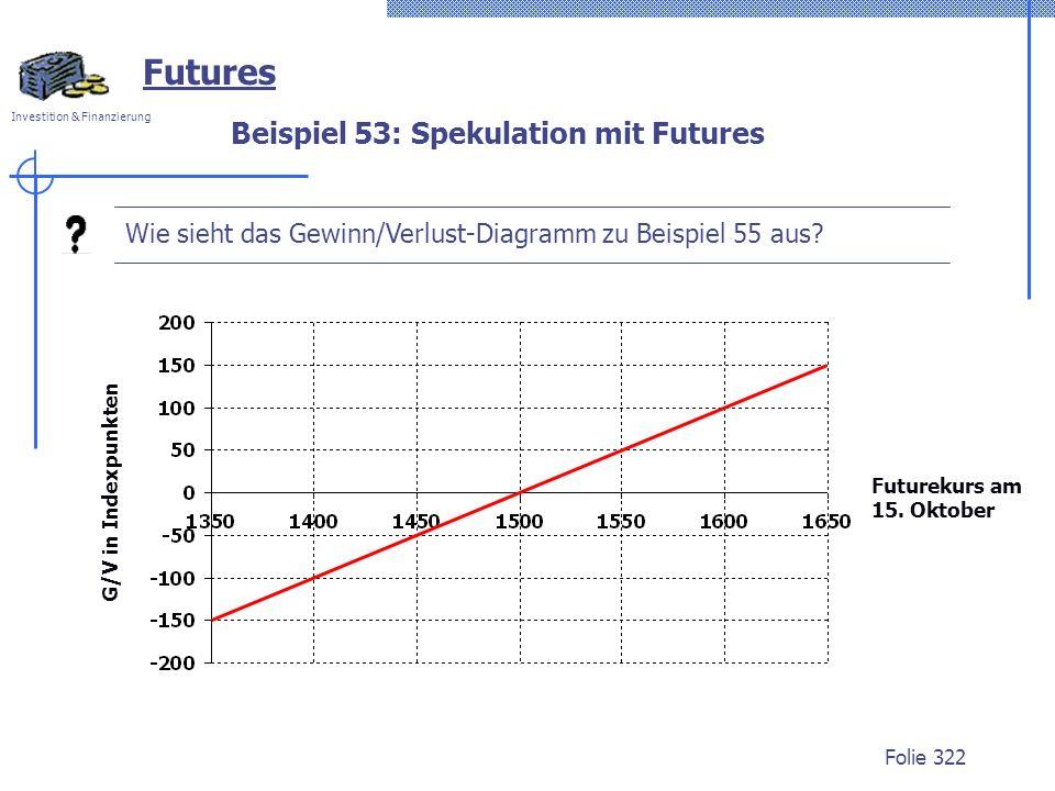 Investition & Finanzierung Folie 322 Beispiel 53: Spekulation mit Futures Futures Wie sieht das Gewinn/Verlust-Diagramm zu Beispiel 55 aus? G/V in Ind