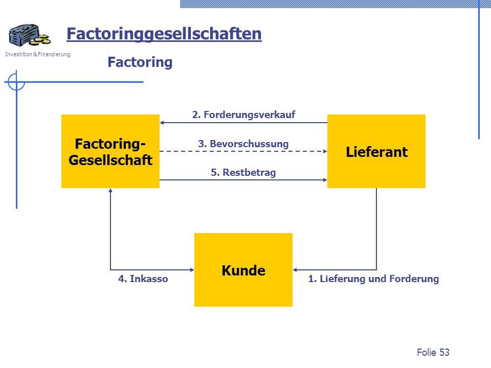 Investition & Finanzierung Folie 53 Factoring Factoring- Gesellschaft Lieferant Kunde 1. Lieferung und Forderung 2. Forderungsverkauf 3. Bevorschussun
