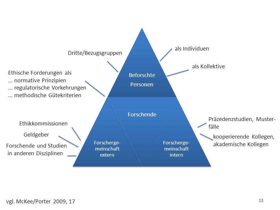 13 Beforschte Personen Forscherge- meinschaft extern Forschende Forscherge- meinschaft intern Dritte/Bezugsgruppen als Individuen als Kollektive Ethische Forderungen als...