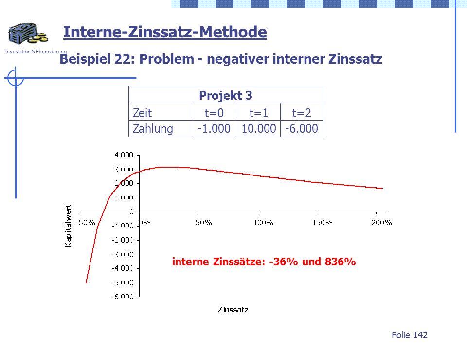 Investition & Finanzierung Folie 142 Beispiel 22: Problem - negativer interner Zinssatz interne Zinssätze: -36% und 836% Zeit Zahlung t=0 t=1 10.000 t=2 -6.000 Projekt 3 Interne-Zinssatz-Methode