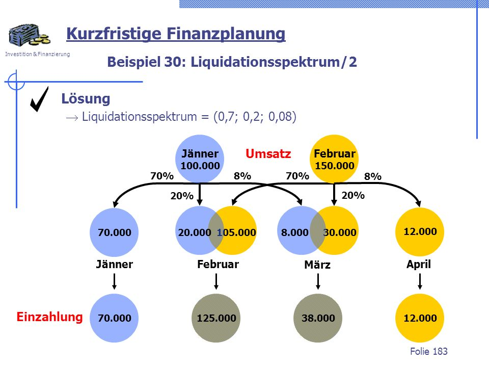 Investition & Finanzierung Folie 183 105.000 70% 70.000 70% Jänner 20.000 20% Februar Umsatz Jänner 100.000 Februar 150.000 20% 30.000 Beispiel 30: Liquidationsspektrum/2 Lösung Liquidationsspektrum = (0,7; 0,2; 0,08) 8% März 8.000 April 12.000 8% 125.00038.00070.000 Einzahlung 12.000 Kurzfristige Finanzplanung