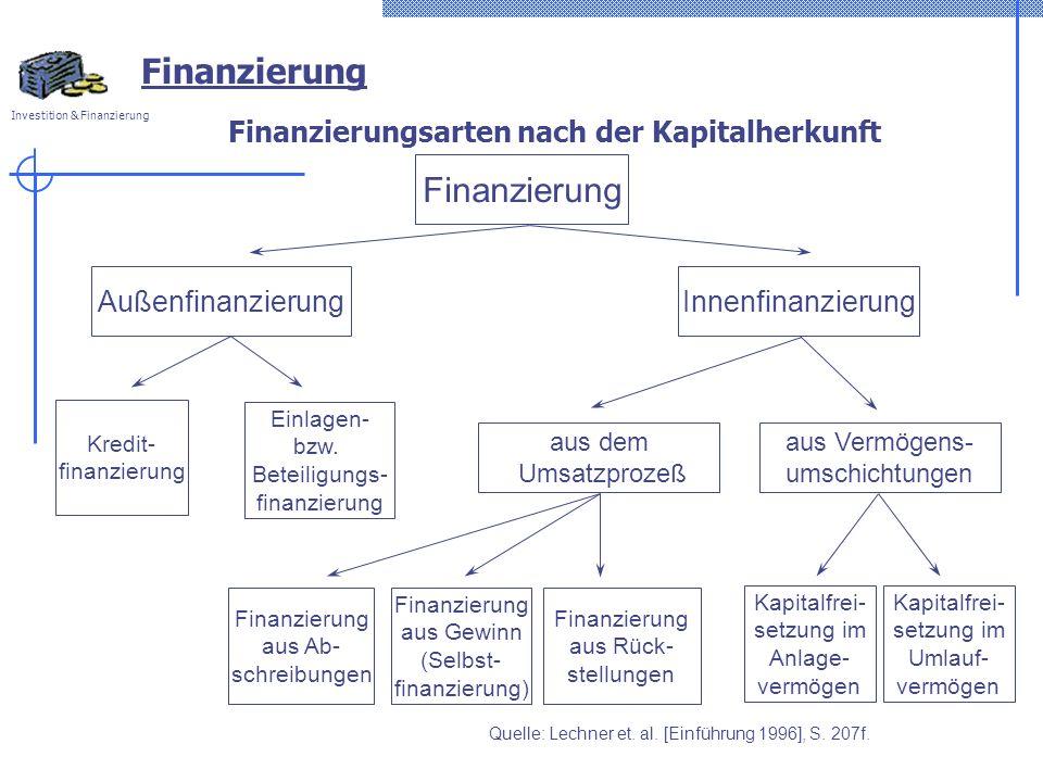 Investition & Finanzierung Finanzierungsarten nach der Kapitalherkunft Finanzierung AußenfinanzierungInnenfinanzierung Einlagen- bzw.