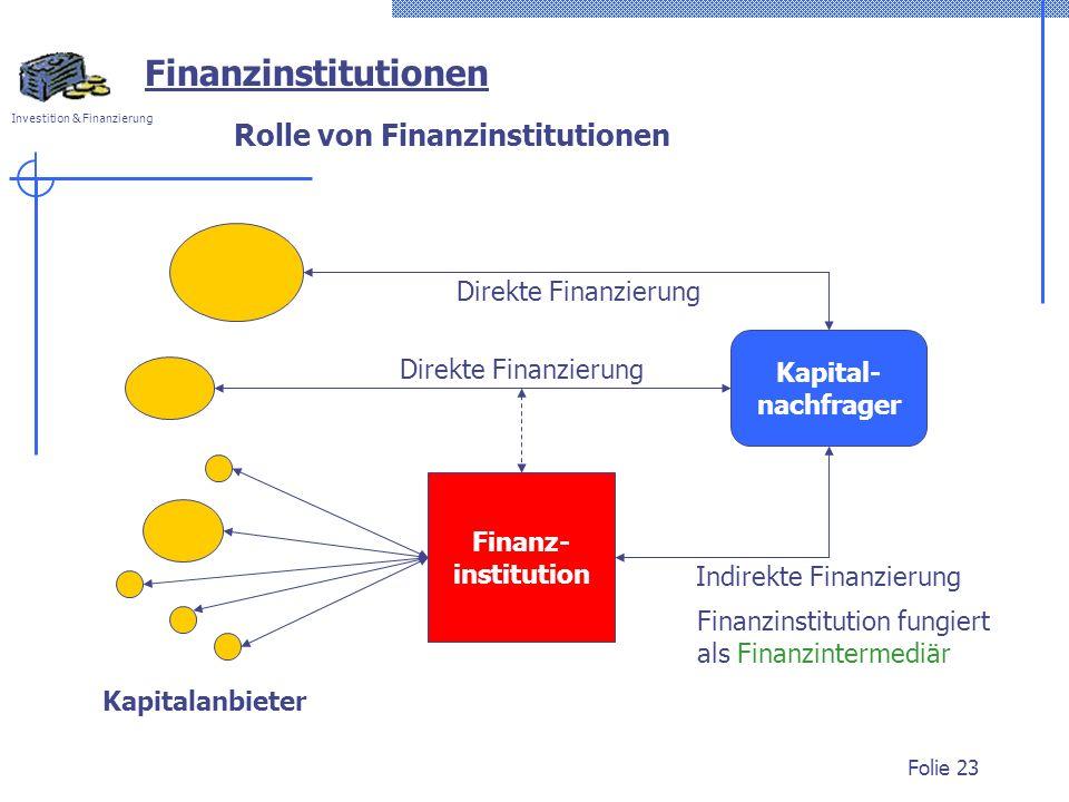Investition & Finanzierung Folie 23 Finanz- institution Rolle von Finanzinstitutionen Kapitalanbieter Direkte Finanzierung Indirekte Finanzierung Kapital- nachfrager Finanzinstitutionen Finanzinstitution fungiert als Finanzintermediär