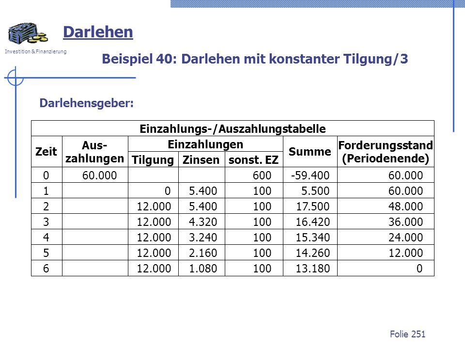 Investition & Finanzierung Folie 251 Darlehen Beispiel 40: Darlehen mit konstanter Tilgung/3 Darlehensgeber: 12.000 4.320 10016.42036.000 12.000 2.160 10014.26012.000 3.240 10015.34024.000 5.400 5.500 12.000 5.400 10017.50048.000 60.0000100 60060.000 -59.400 0 1 3 2 4 5 6 Aus- zahlungen Einzahlungen TilgungZinsensonst.