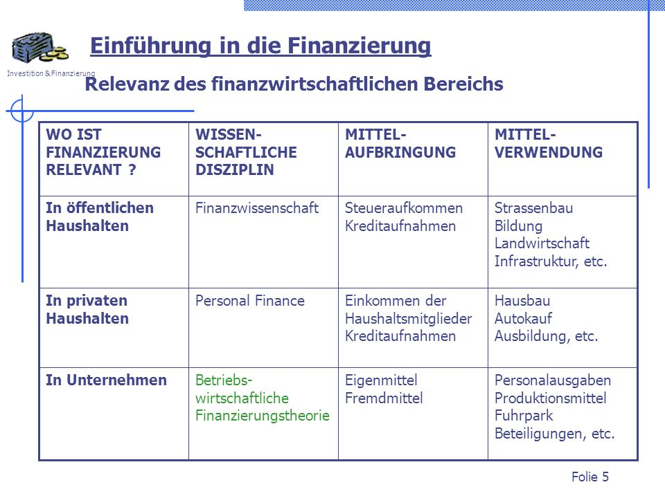 Investition & Finanzierung Folie 5 Relevanz des finanzwirtschaftlichen Bereichs Personalausgaben Produktionsmittel Fuhrpark Beteiligungen, etc.
