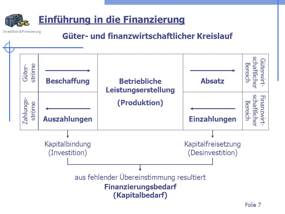Investition & Finanzierung Folie 8 Kapitalfluss Kapitalabfluss (Gewinnausschüttung, Kapitalrückzahlung, Verlust) Auszahlung Einführung in die Finanzierung Kapitalfreisetzung (Desinvestition, Kapital- neubildung, Gewinn) Einzahlung Kapitalverwendung (Investition) Auszahlung Geld Ware Ware Geld Kapitalbeschaffung (Finanzierung) Einzahlung FinanzmärkteGütermärkteFinanzmärkte