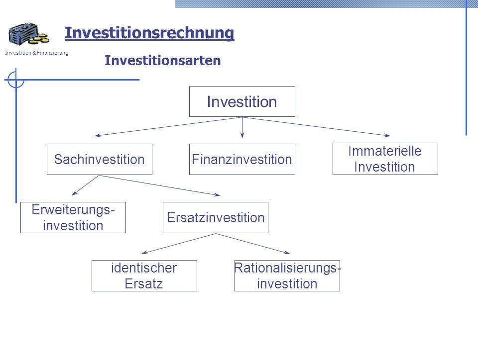 Investition & Finanzierung Investitionsarten Investition Immaterielle Investition Finanzinvestition Sachinvestition Ersatzinvestition Erweiterungs- investition identischer Ersatz Rationalisierungs- investition Investitionsrechnung