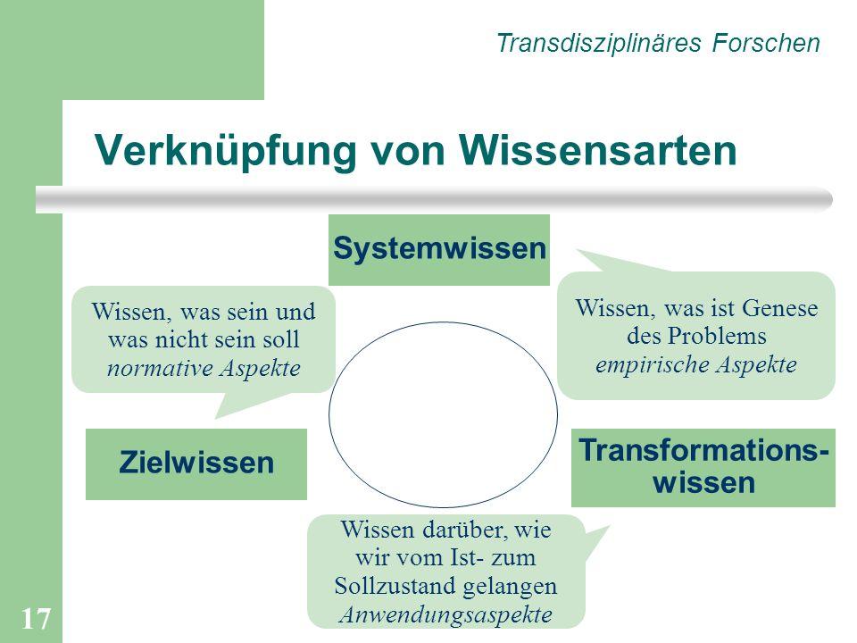 17 Transdisziplinäres Forschen Systemwissen Zielwissen Transformations- wissen Wissen, was ist Genese des Problems empirische Aspekte Wissen, was sein