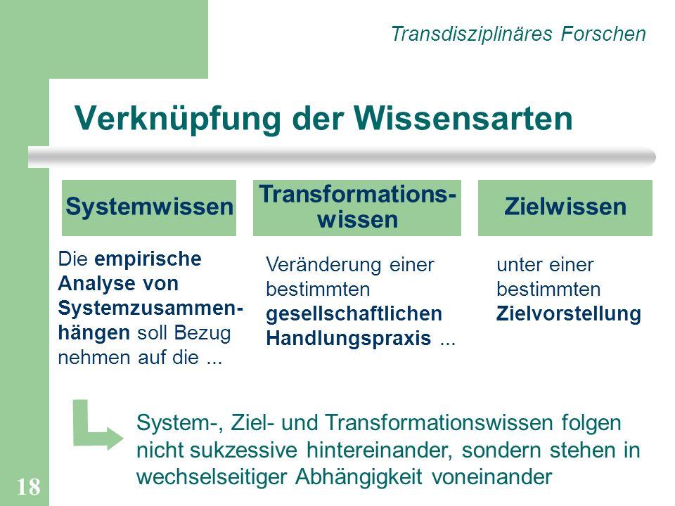 18 Verknüpfung der Wissensarten unter einer bestimmten Zielvorstellung Transdisziplinäres Forschen SystemwissenZielwissen Transformations- wissen Die