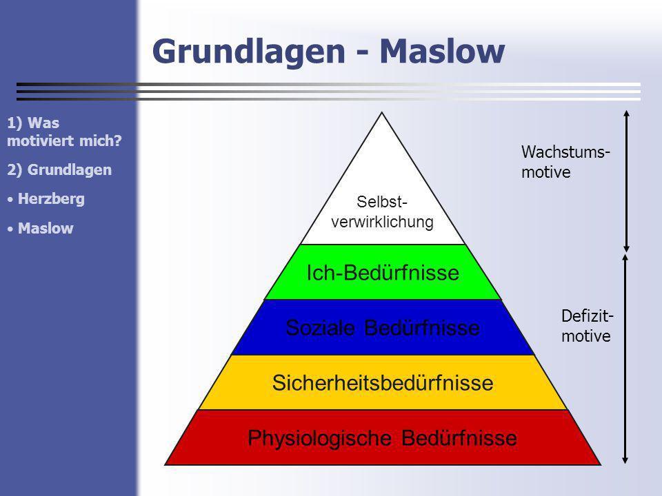 Grundlagen - Maslow Physiologische Bedürfnisse Ich-Bedürfnisse Soziale Bedürfnisse Sicherheitsbedürfnisse Selbst- verwirklichung Wachstums- motive Def