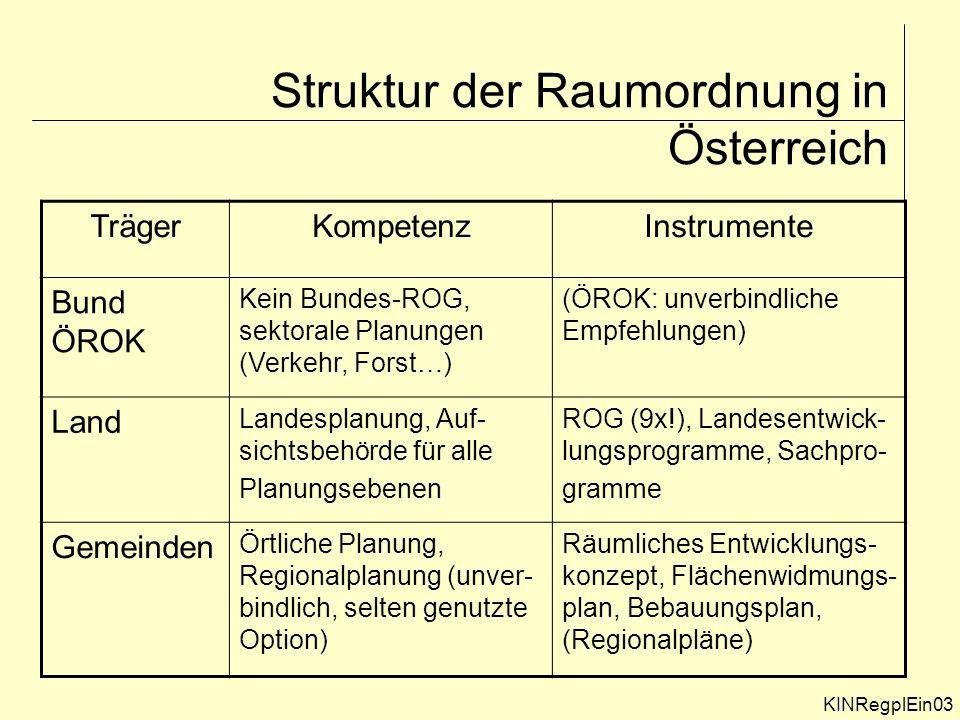 KINRegplEin03 Struktur der Raumordnung in Österreich TrägerKompetenzInstrumente Bund ÖROK Kein Bundes-ROG, sektorale Planungen (Verkehr, Forst…) (ÖROK: unverbindliche Empfehlungen) Land Landesplanung, Auf- sichtsbehörde für alle Planungsebenen ROG (9x!), Landesentwick- lungsprogramme, Sachpro- gramme Gemeinden Örtliche Planung, Regionalplanung (unver- bindlich, selten genutzte Option) Räumliches Entwicklungs- konzept, Flächenwidmungs- plan, Bebauungsplan, (Regionalpläne)