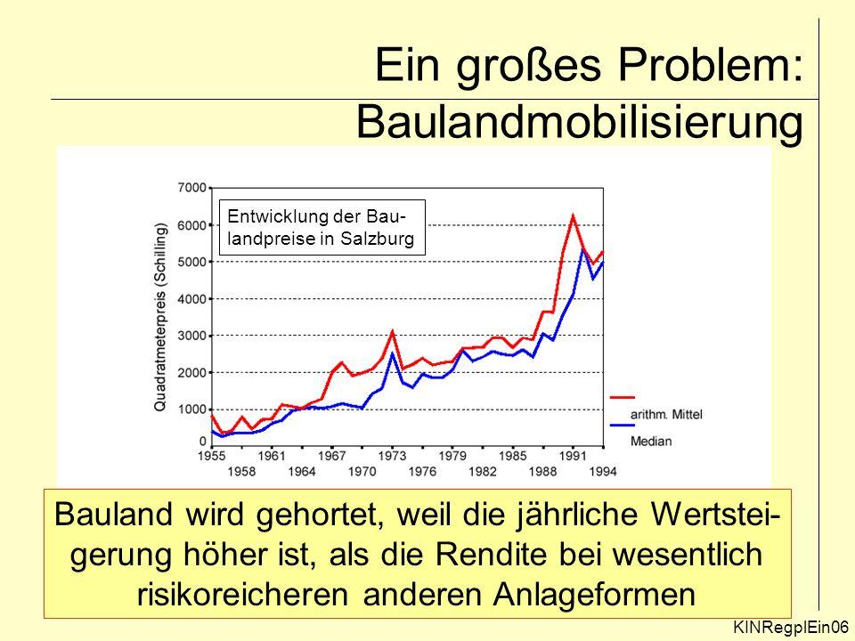 Ein großes Problem: Baulandmobilisierung Entwicklung der Bau- landpreise in Salzburg Bauland wird gehortet, weil die jährliche Wertstei- gerung höher ist, als die Rendite bei wesentlich risikoreicheren anderen Anlageformen KINRegplEin06