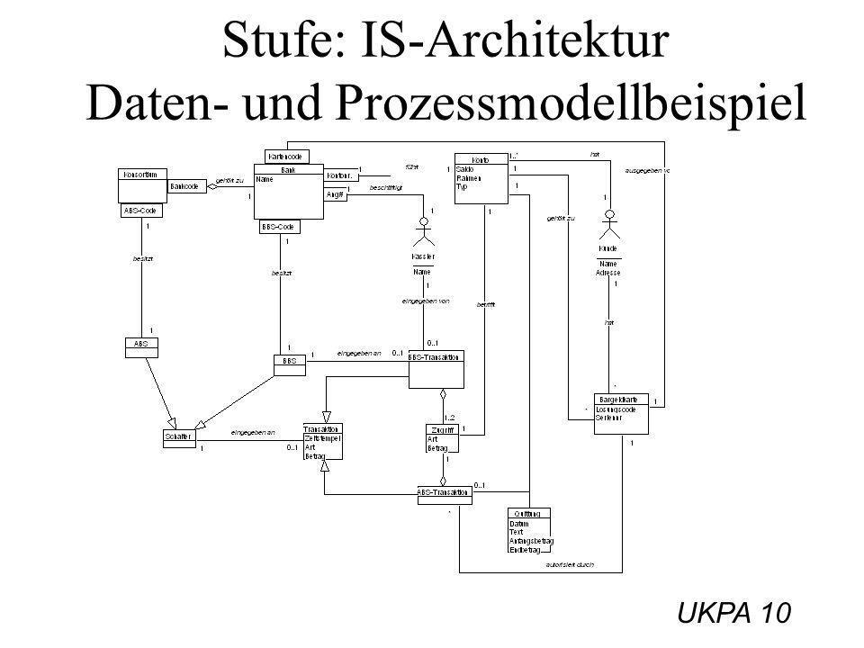UKPA 10 Stufe: IS-Architektur Daten- und Prozessmodellbeispiel