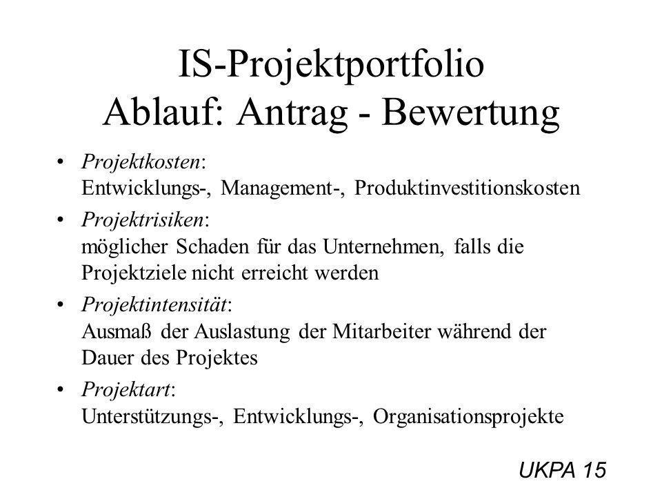 UKPA 15 IS-Projektportfolio Ablauf: Antrag - Bewertung Projektkosten: Entwicklungs-, Management-, Produktinvestitionskosten Projektrisiken: möglicher