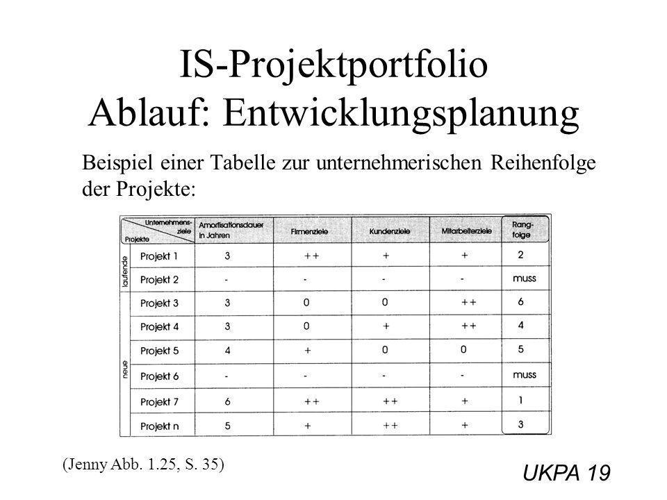 UKPA 19 IS-Projektportfolio Ablauf: Entwicklungsplanung Beispiel einer Tabelle zur unternehmerischen Reihenfolge der Projekte: (Jenny Abb. 1.25, S. 35