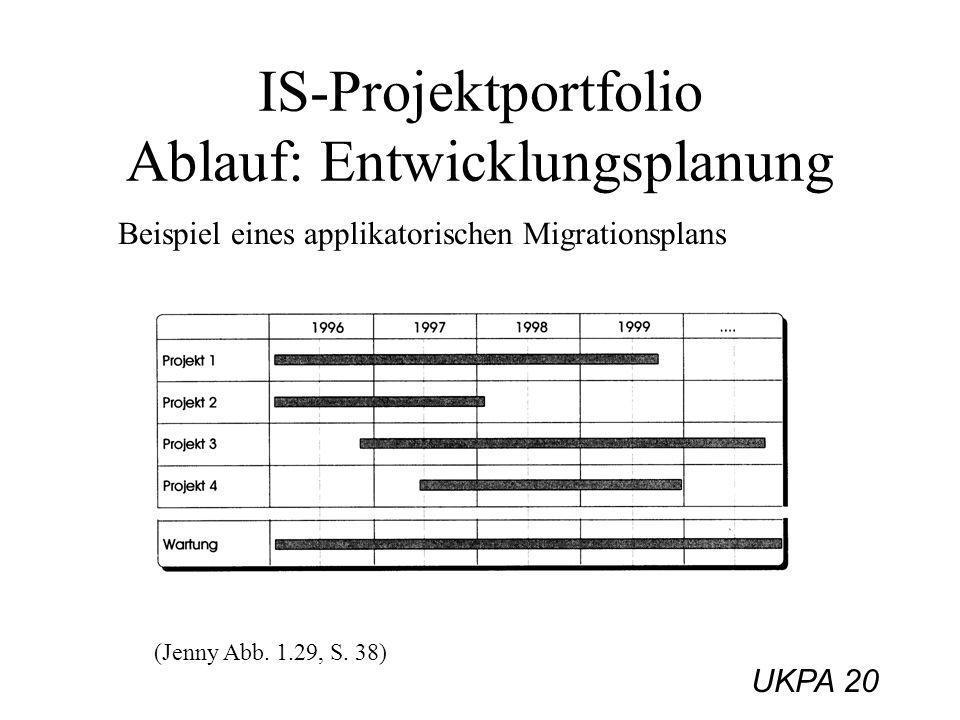 UKPA 20 IS-Projektportfolio Ablauf: Entwicklungsplanung Beispiel eines applikatorischen Migrationsplans (Jenny Abb. 1.29, S. 38)