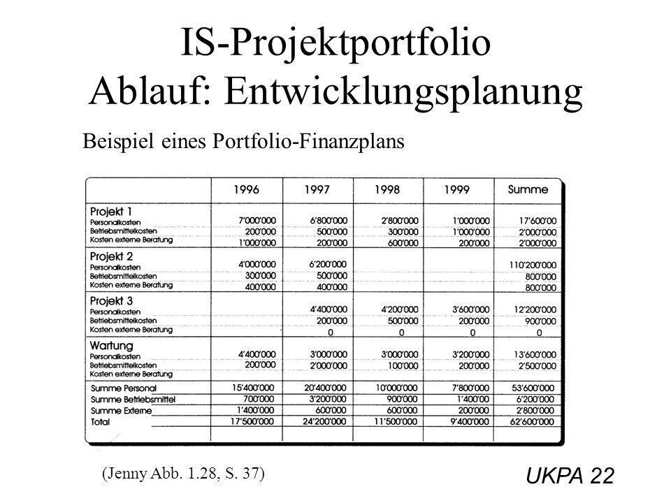 UKPA 22 IS-Projektportfolio Ablauf: Entwicklungsplanung Beispiel eines Portfolio-Finanzplans (Jenny Abb. 1.28, S. 37)