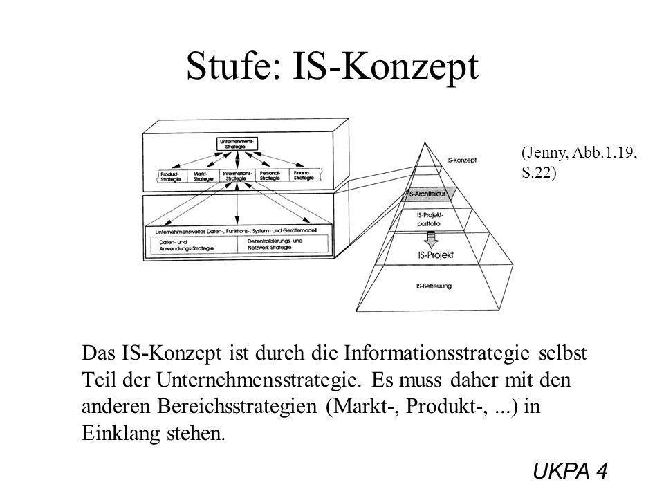UKPA 4 Stufe: IS-Konzept Das IS-Konzept ist durch die Informationsstrategie selbst Teil der Unternehmensstrategie. Es muss daher mit den anderen Berei