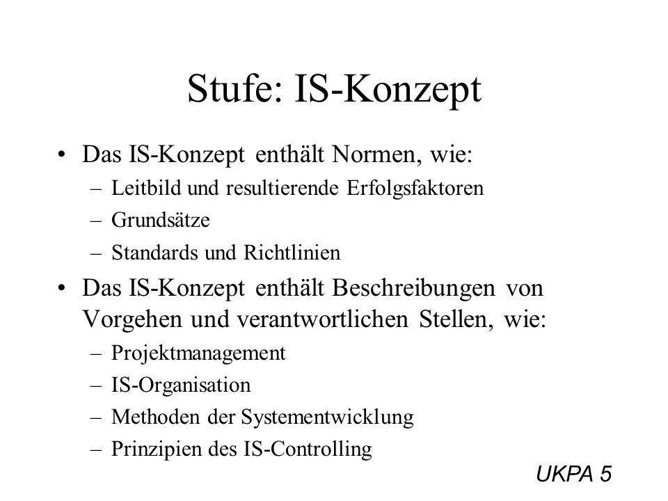 UKPA 5 Stufe: IS-Konzept Das IS-Konzept enthält Normen, wie: –Leitbild und resultierende Erfolgsfaktoren –Grundsätze –Standards und Richtlinien Das IS