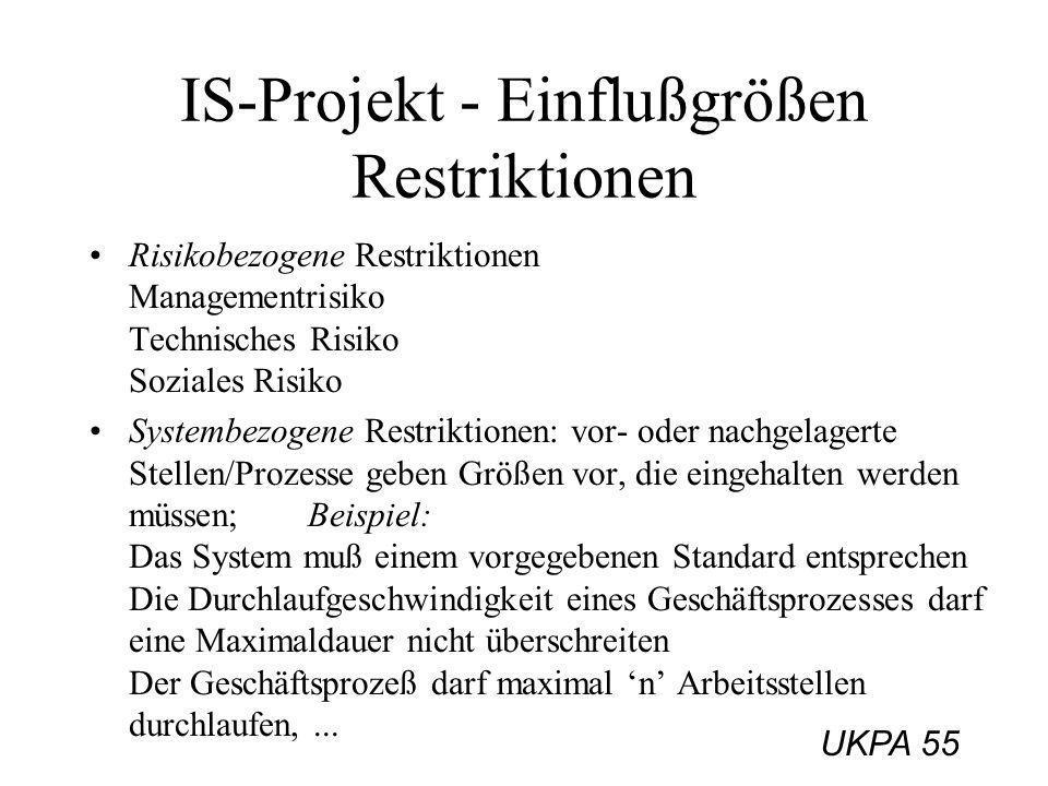 UKPA 55 IS-Projekt - Einflußgrößen Restriktionen Risikobezogene Restriktionen Managementrisiko Technisches Risiko Soziales Risiko Systembezogene Restr
