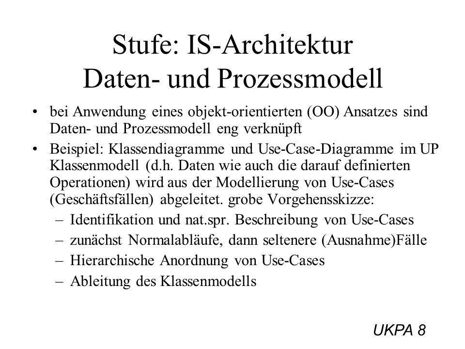 UKPA 8 Stufe: IS-Architektur Daten- und Prozessmodell bei Anwendung eines objekt-orientierten (OO) Ansatzes sind Daten- und Prozessmodell eng verknüpf