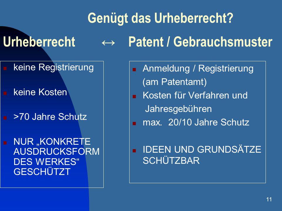 11 Genügt das Urheberrecht? Urheberrecht Patent / Gebrauchsmuster keine Registrierung keine Kosten >70 Jahre Schutz NUR KONKRETE AUSDRUCKSFORM DES WER
