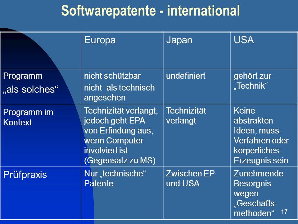 17 Softwarepatente - international EuropaJapanUSA Programm als solches nicht schützbar nicht als technisch angesehen undefiniertgehört zur Technik Pro
