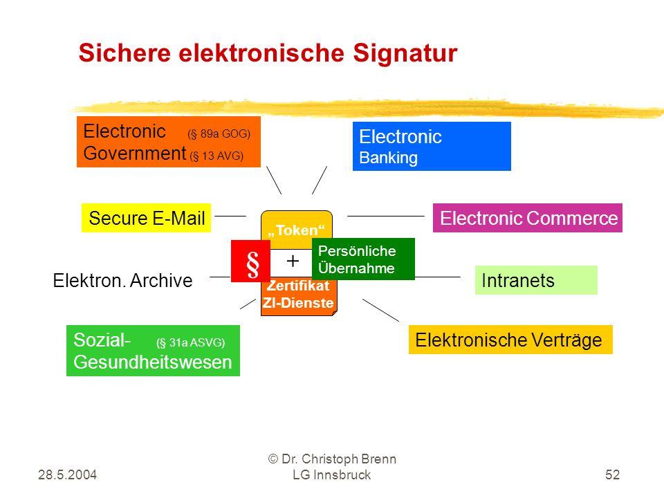 28.5.2004 © Dr. Christoph Brenn LG Innsbruck52 Sichere elektronische Signatur Token Zertifikat ZI-Dienste + Electronic Banking Electronic CommerceSecu
