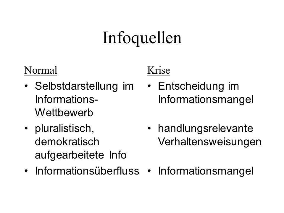 Infoquellen Normal Selbstdarstellung im Informations- Wettbewerb pluralistisch, demokratisch aufgearbeitete Info Informationsüberfluss Krise Entscheid