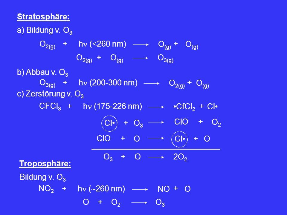 SO 3 SO 3(g) SO 3 +H2OH2OH 2 SO 4 stark exotherm Darstellung: 1.) Labor H 2 SO 4 P 4 O 10 +SO 3 2.) Technisch2SO 2 O2O2 +2SO 3