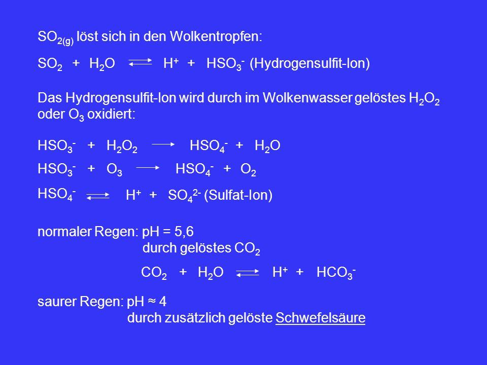 SO 2(g) löst sich in den Wolkentropfen: SO 2 +H2OH2OH+H+ +HSO 3 - (Hydrogensulfit-Ion) Das Hydrogensulfit-Ion wird durch im Wolkenwasser gelöstes H 2