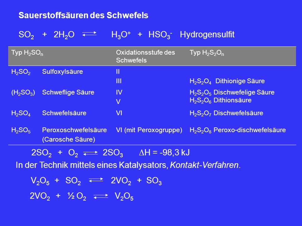 SO 2 +2H 2 OHSO 3 - H3O+H3O+ +Hydrogensulfit Sauerstoffsäuren des Schwefels Typ H 2 SO n Oxidationsstufe des Schwefels Typ H 2 S 2 O n H 2 SO 2 Sulfox