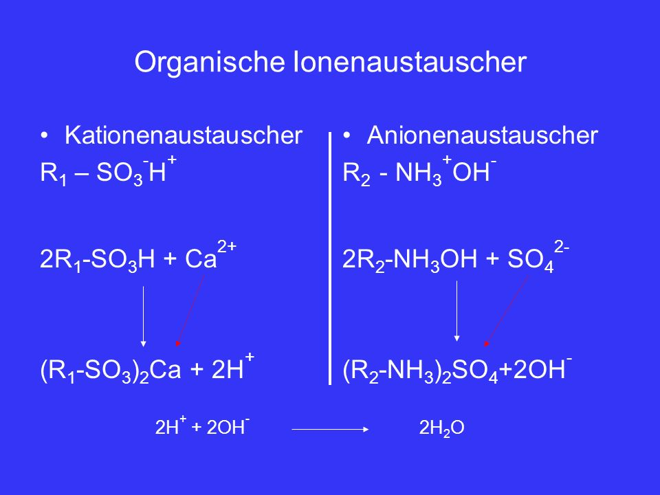 Organische Ionenaustauscher Kationenaustauscher R 1 – SO 3 - H + 2R 1 -SO 3 H + Ca 2+ (R 1 -SO 3 ) 2 Ca + 2H + Anionenaustauscher R 2 - NH 3 + OH - 2R