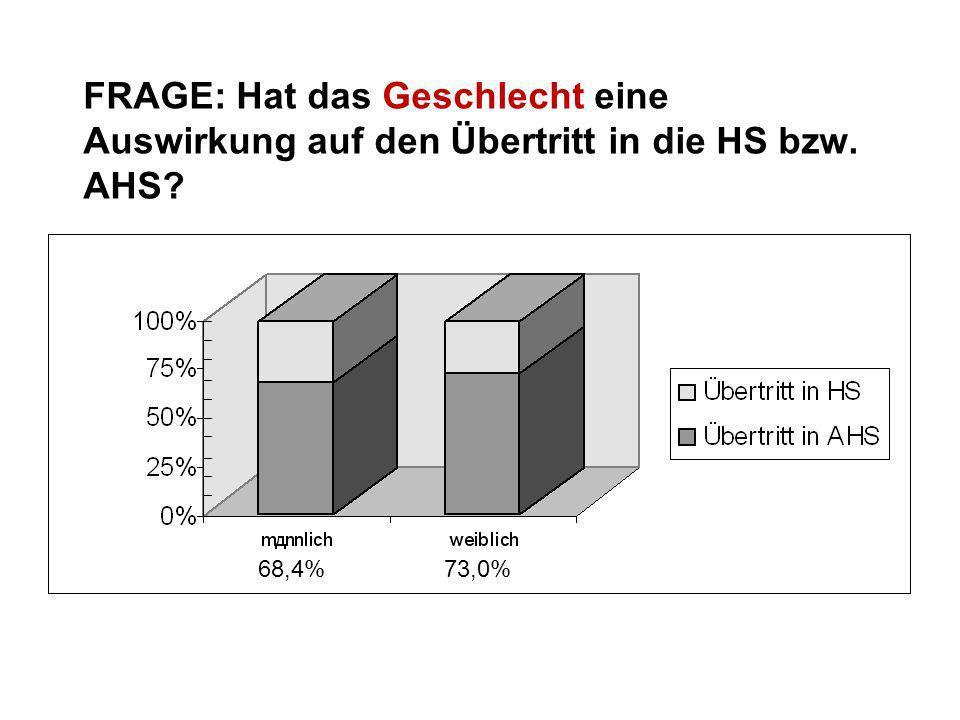 FRAGE: Hat das Geschlecht eine Auswirkung auf den Übertritt in die HS bzw. AHS? 68,4% 73,0%